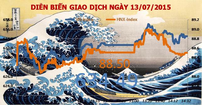 Chứng khoán chiều 13/7: VN-Index chỉ còn cách đỉnh 2014 có 8 điểm