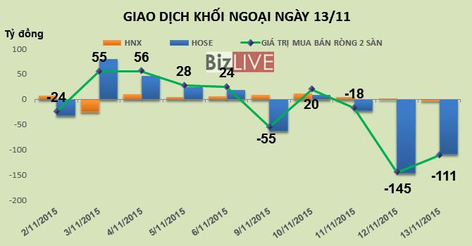 Phiên 13/11: Thoát hàng mạnh MSN, khối ngoại tiếp tục bán ròng 110 tỷ đồng