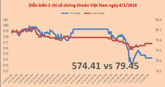 Chứng khoán chiều 4/1: VIC tăng bất ngờ, HAG gần về mệnh giá