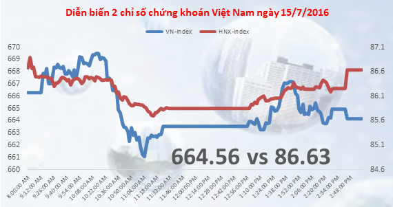 Chứng khoán chiều 15/7: Thị trường loay hoay quanh đỉnh 680