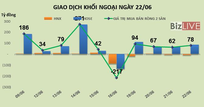 Phiên 22/6: Khối ngoại tiếp tục dồn tiền mua PLX đẩy giá cổ phiếu tăng mạnh