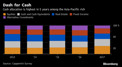 Nhà giàu châu Á tăng giữ tiền mặt - ảnh 1