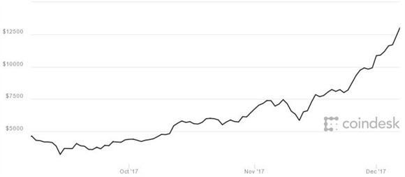 Bitcoin da vuot qua moc 14.000USD