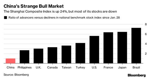 Điểm lạ ở thị trường chứng khoán Trung Quốc - ảnh 1