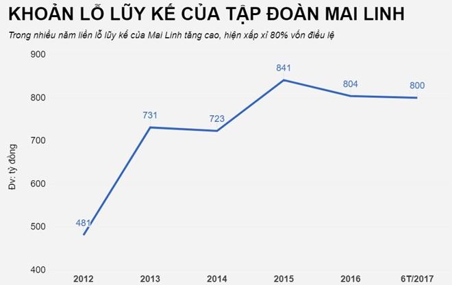 lo_luy_ke_mai_linh_1_evka Ông chủ Mai Linh: Nếu không khoanh nợ, 100 năm nữa vẫn chưa trả xong