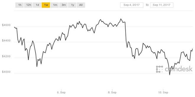 Bitcoin dan yeu duoi truoc cac tin du hinh anh 2