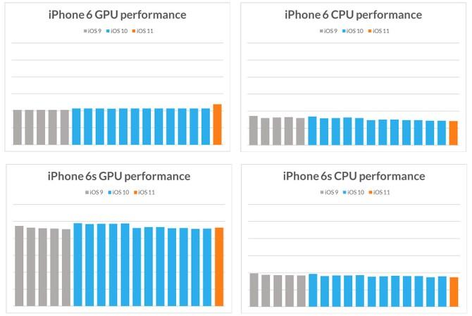 Thực hư chuyện nâng cấp iOS khiến iPhone hoạt động chậm - ảnh 1