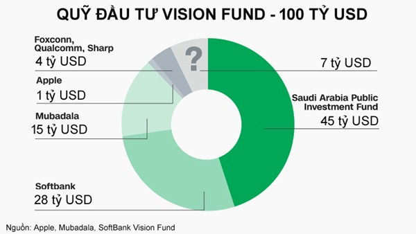 Ông chủ SoftBank huy động được 45 tỷ USD chỉ trong 45 phút 1
