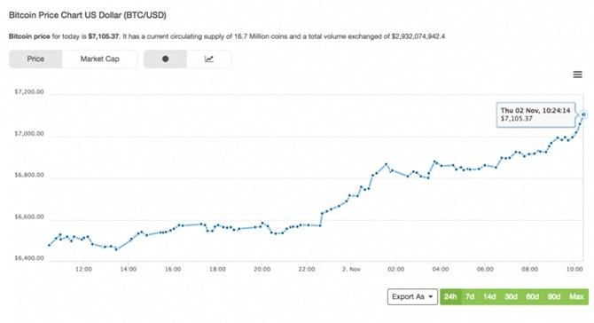 Bitcoin đạt mức cao kỷ lục khi vượt qua