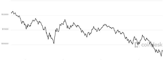 Gia Bitcoin hom nay 18/1: 'De che' suy tan, tiep tuc giam soc hinh anh 1