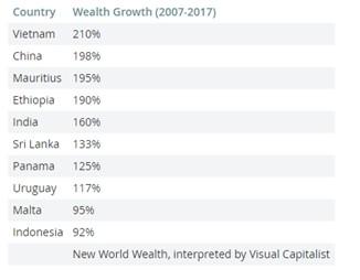 10 nước có tốc độ tài sản tăng nhanh nhất thế giới.