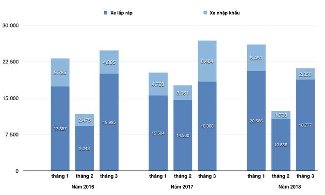 Vướng nghị định 116, doanh số các hãng xe lớn đều giảm trong quý I