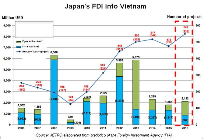 fdi in japan Japan's foreign direct investment abroad has boomed over the past decade as  many japanese companies have set up production facilities overseas.