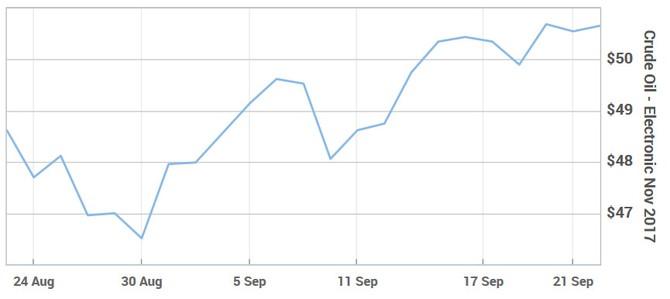 Giá dầu thô Mỹ tăng tuần thứ ba liên tiếp
