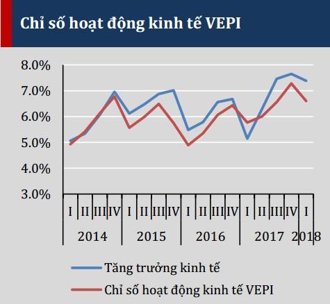 VEPR đặt nghi vấn về số liệu tăng trưởng GDP