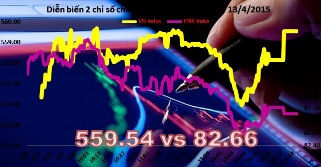 Chứng khoán chiều 13/4: Cổ phiếu vốn hóa lớn bứt phá mạnh