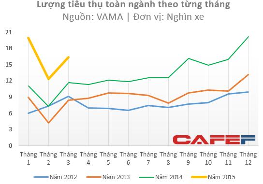 Đà tăng trưởng của thị trường ô tô chưa có dấu hiệu dừng lại