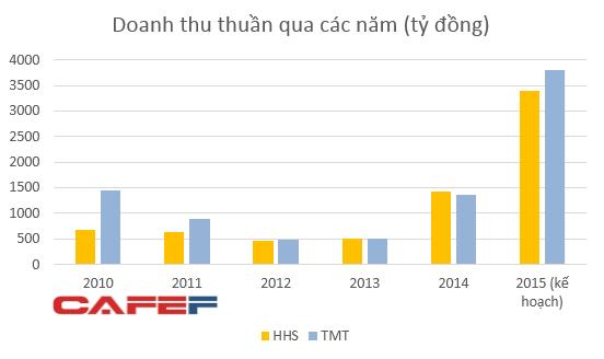 Kế hoạch 2015 của HHS là giả định cộng ngang kết quả kinh doanh của HHS và Công ty Hoàng Giang