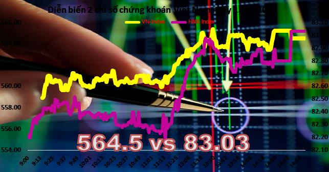 Chứng khoán chiều 15/4: Thị trường bùng nổ, vượt ngưỡng 560 điểm