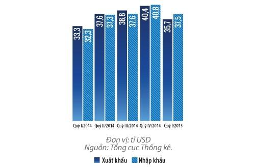 Kim ngạch xuất nhập khẩu của Việt Nam trong các quý gần đây