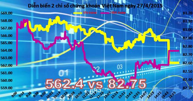 Chứng khoán chiều 27/4: Cổ phiếu lớn mất điểm phút chót