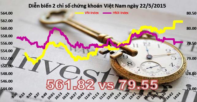 Chứng khoán chiều 22/5: VN-Index tăng hơn 9 điểm nhờ bluechips