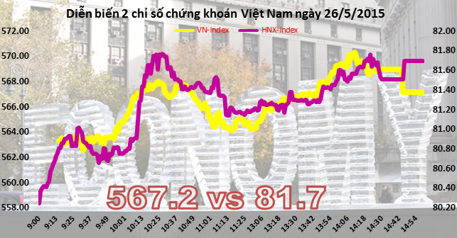 Chứng khoán chiều 25/5: Bluechip kéo VN-Index đạt 570 trong phiên