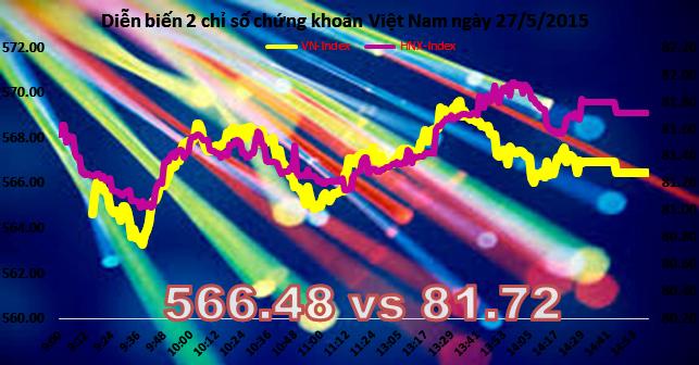 Chứng khoán chiều 27/5: HNX-Index ngược dòng thành công