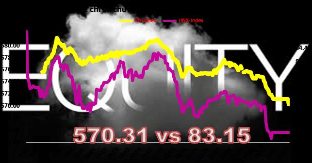 Chứng khoán chiều 2/5: VN-Index chưa mất mốc 570, khối ngoại mua mạnh SSI, VCB
