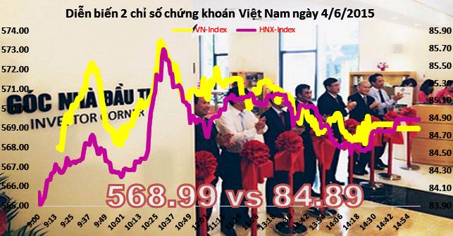 Chứng khoán chiều 4/6: Dòng tiền hướng sang cổ phiếu vốn hóa nhỏ sàn HNX