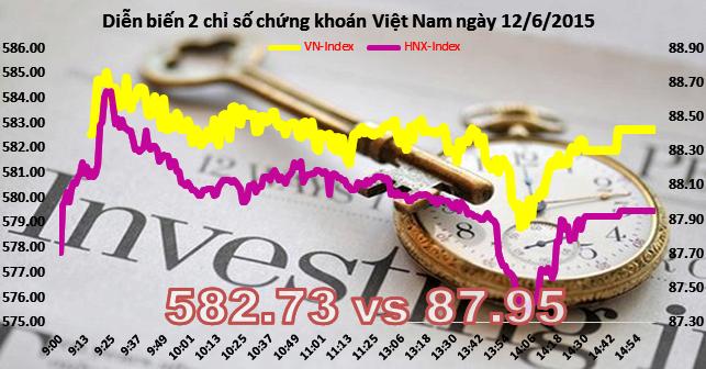 """Chứng khoán chiều 12/6: Thị trường đã bớt """"nóng"""""""