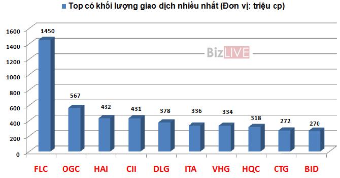 """Ai là """"vua"""" thanh khoản trên thị trường chứng khoán Việt?"""