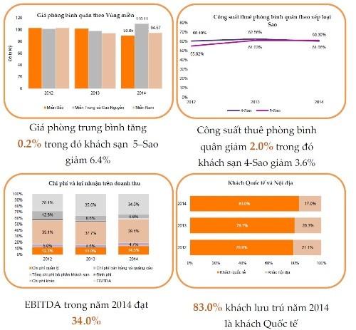 Tổng quan thị trường khách sạn Việt Nam năm 2014. Nguồn: Grant Thornton Việt Nam