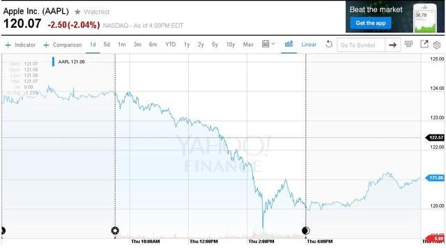 Cổ phiếu của Apple tiếp tục cắm đầu đi xuống.