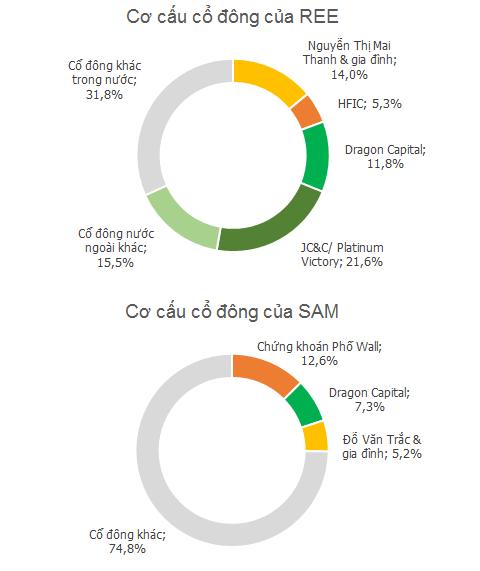 Dragon Capital vẫn đồng hành với SAM và REE