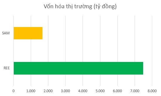Vốn hóa của REE hiện lớn hơn SAM gần 5 lần