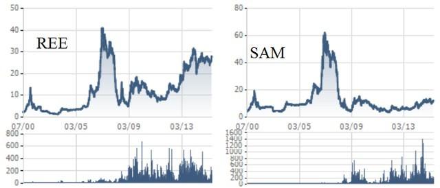 Cổ phiếu SAM không có nhiều biến động đáng chú ý trong vài năm trở lại đây