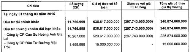 (Nguồn: BCTC quý 1/2015 của công ty mẹ SSI)