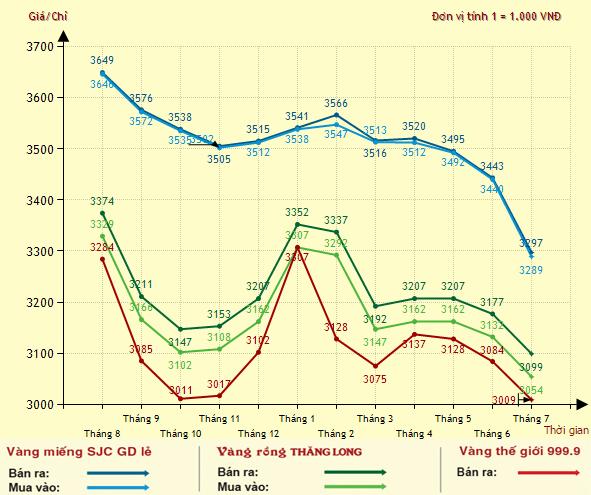 Biểu đồ giá vàng trong 1 năm qua tại Bảo tín Minh Châu.