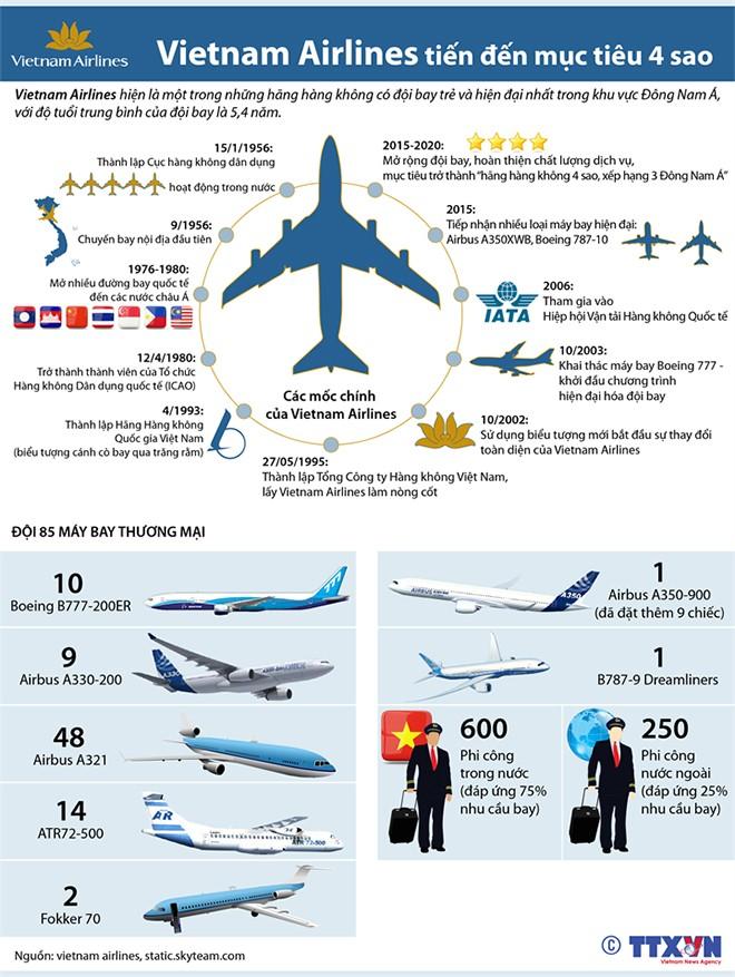 Xem 'gia tài' 20 năm của Vietnam Airlines