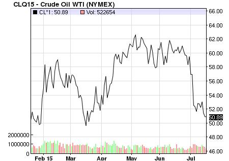 Giá dầu khó khăn trong việc vượt ngưỡng 60 USD/thùng