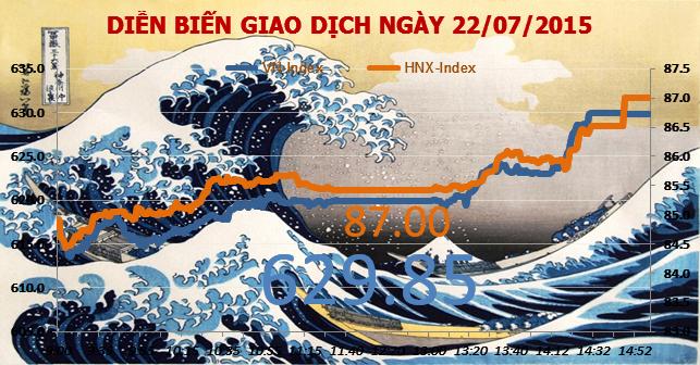 Chứng khoán chiều 22/7: Thanh khoản trở lại trong phiên, VN-Index tăng hơn 13 điểm