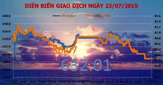 Chứng khoán chiều 23/7: Đóng cửa trái chiều, thị trường lại gây lo ngại