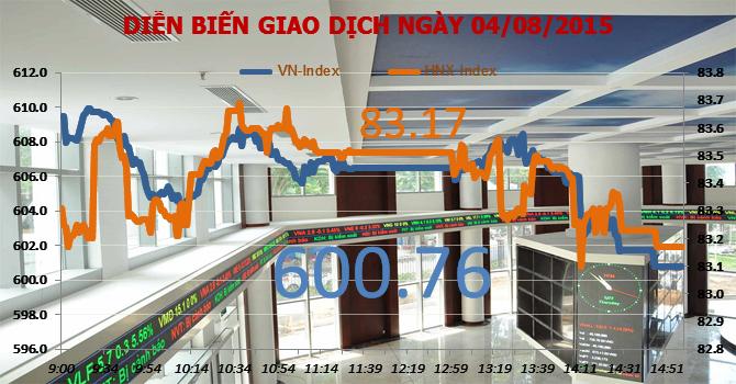 Chứng khoán chiều 4/8: Áp lực đè nặng, VN-Index có phiên giảm thứ 3