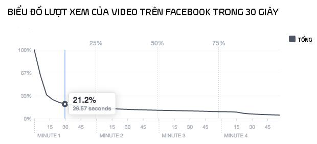 Cách đếm lượt xem của Facebook.