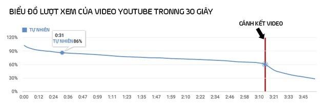 Người dùng chỉ dừng xem khi đoạn video gần kết thúc.