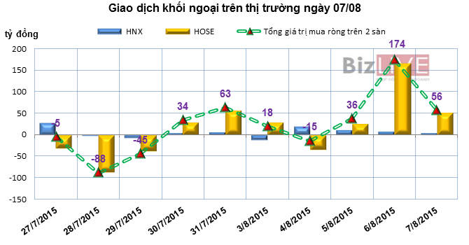 Phiên 7/8: Khối ngoại bán ròng VCB liền 4 phiên gần 85 tỷ đồng