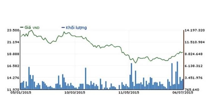Mua cổ phiếu quỹ: Phòng thủ hay chiêu trò của doanh nghiệp?
