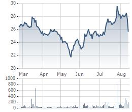 Cổ phiếu KDC giảm mạnh 2 phiên gần đây