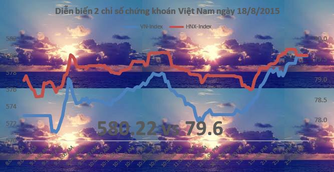 Chứng khoán chiều 18/8: VN-Index lấy lại một nửa điểm số đã mất nhờ nhóm ngân hàng